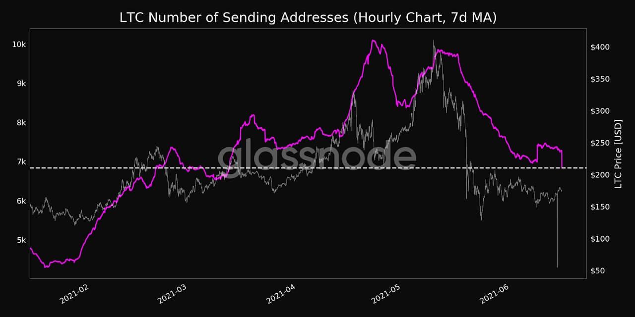 LTC/USD glassnode chart 061621
