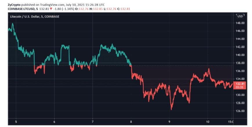 LTC/USD trading view chart 071221