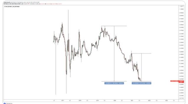 LTC/USD twitter chart 071221