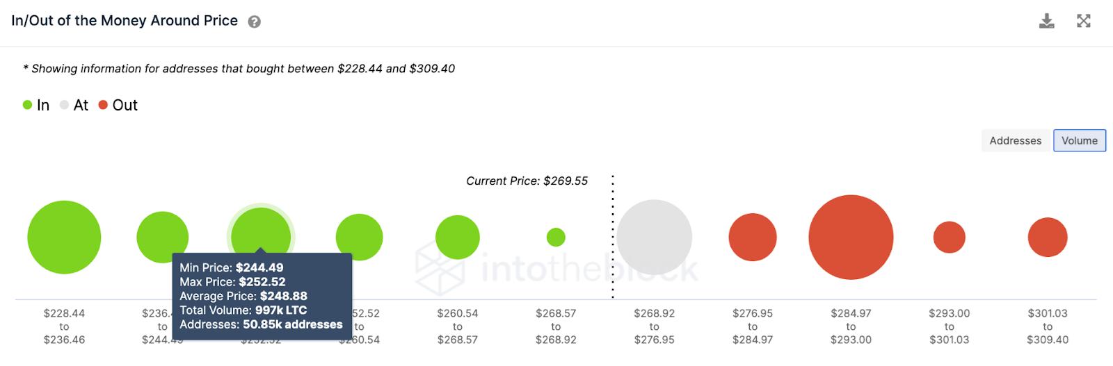Litecoin LTC Volume Chart