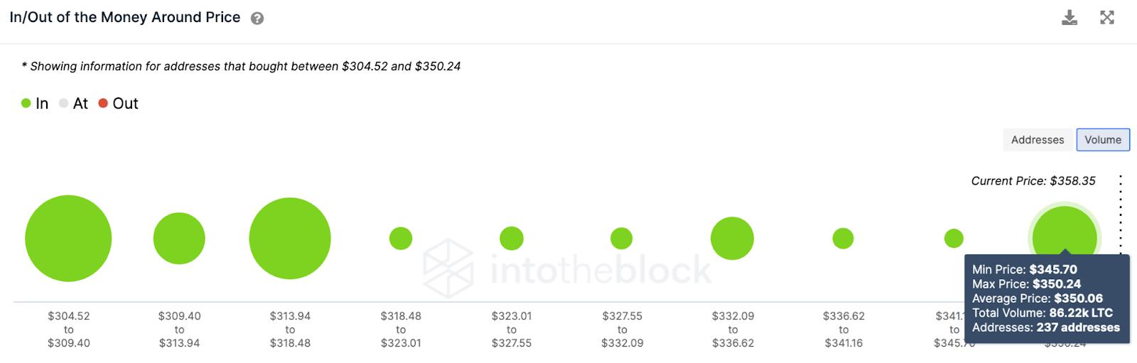 LTC/USD volume chart 050621
