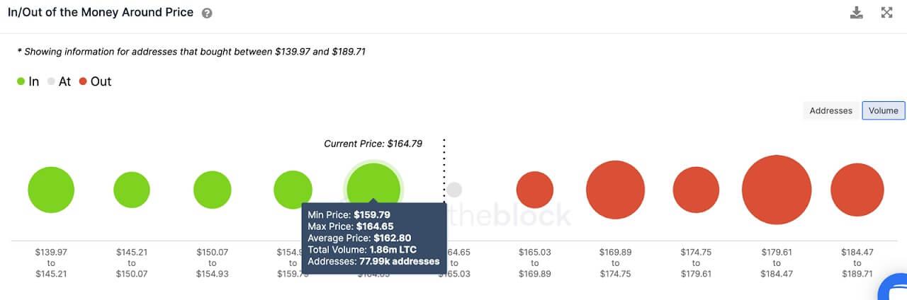 LTC/USD volume chart 061121