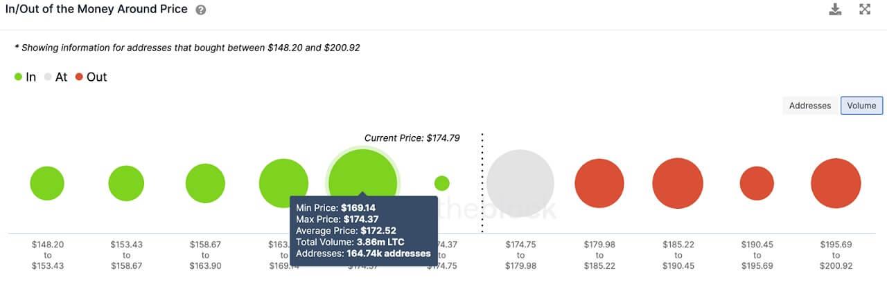 LTC/USD volume chart 061621