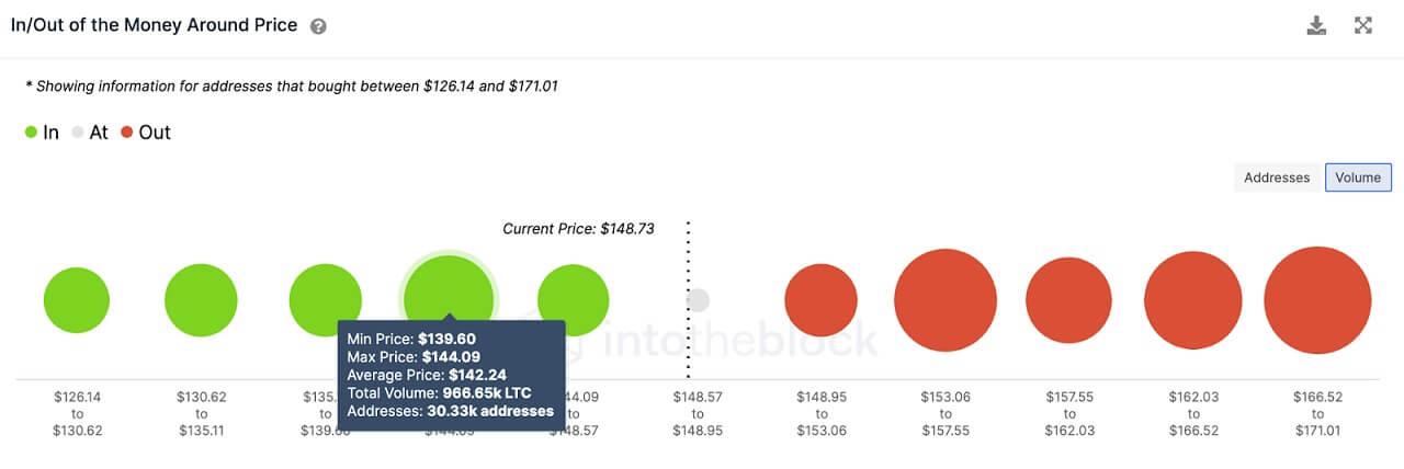 LTC/USD volume chart 062121