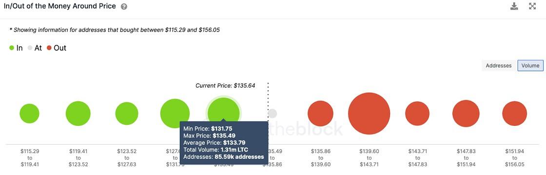 LTC/USD volume chart 070221