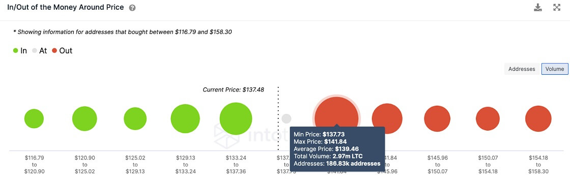LTC/USD volume chart 070721