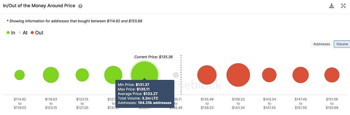 LTC/USD volume chart 071221