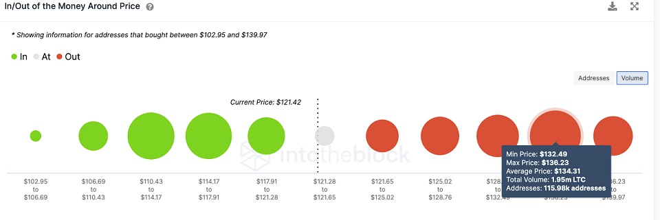 LTC/USD volume chart 072321