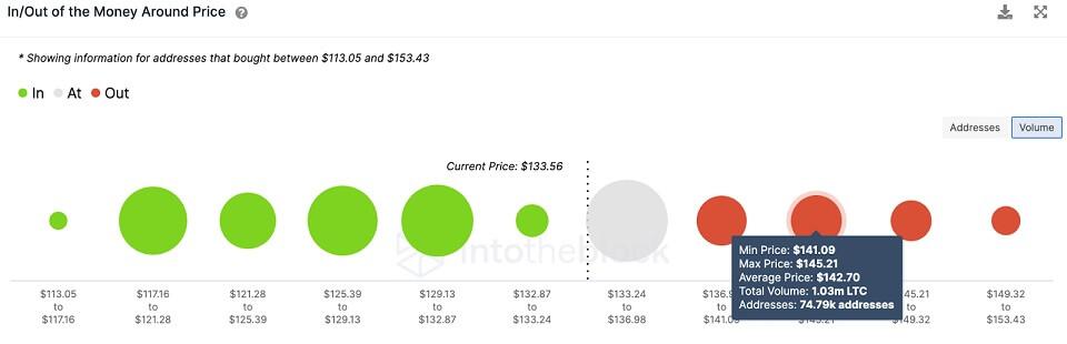 LTC/USD volume chart 072821