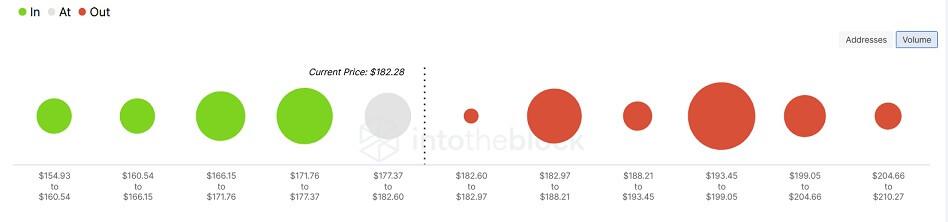 LTC/USD volume chart 090821