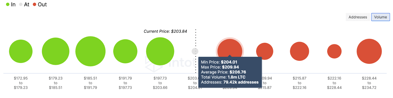ltc/usd volume chart 040521