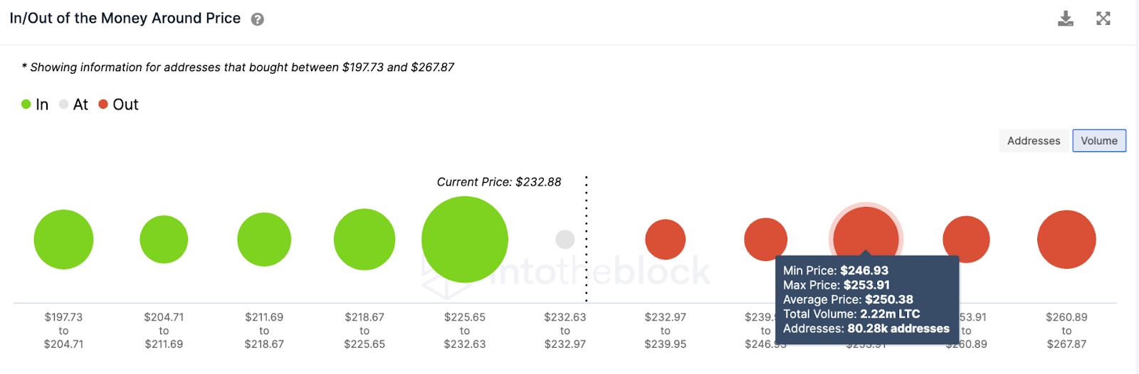 ltc/usd volume chart 042621