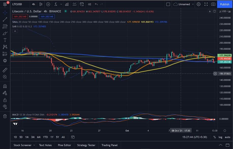 LTC/USD 4-hour chart 101421