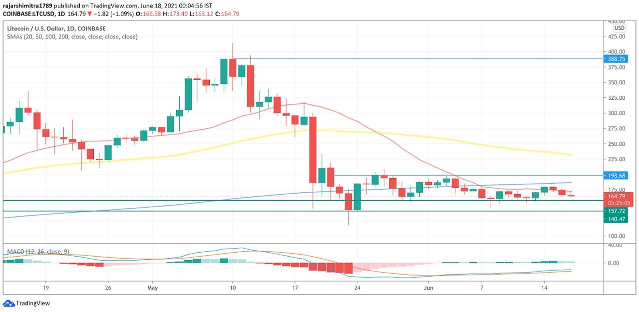 LTC/USD daily chart 061821