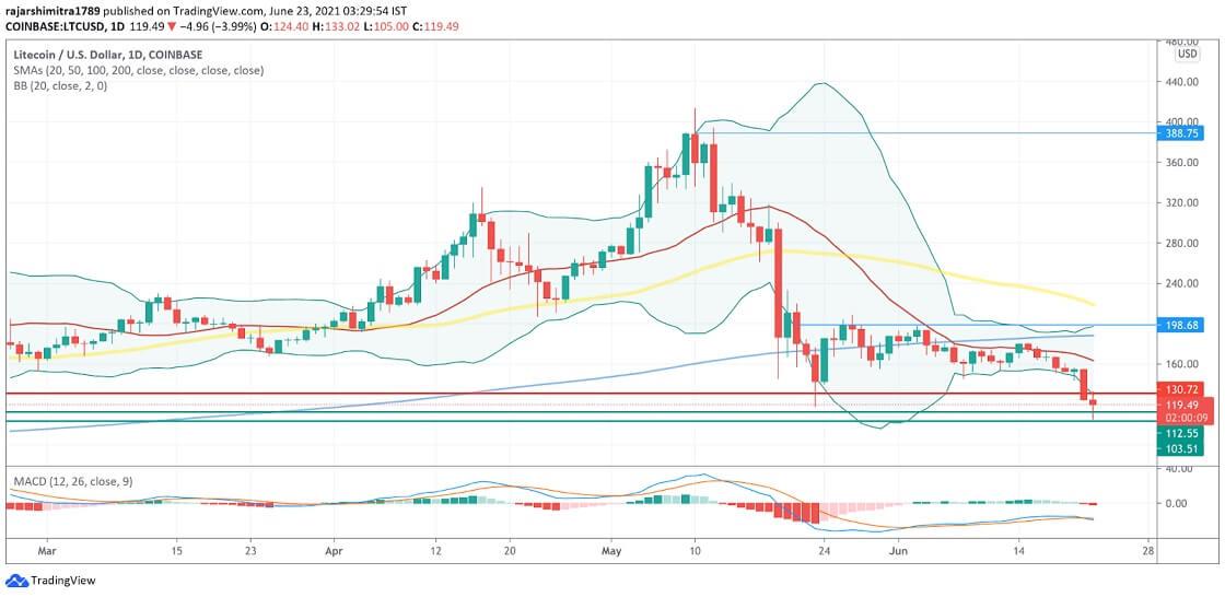 LTC/USD daily chart 062321