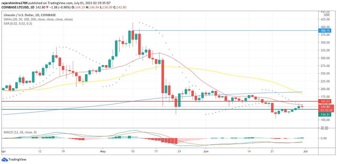 LTC/USD daily chart 070121