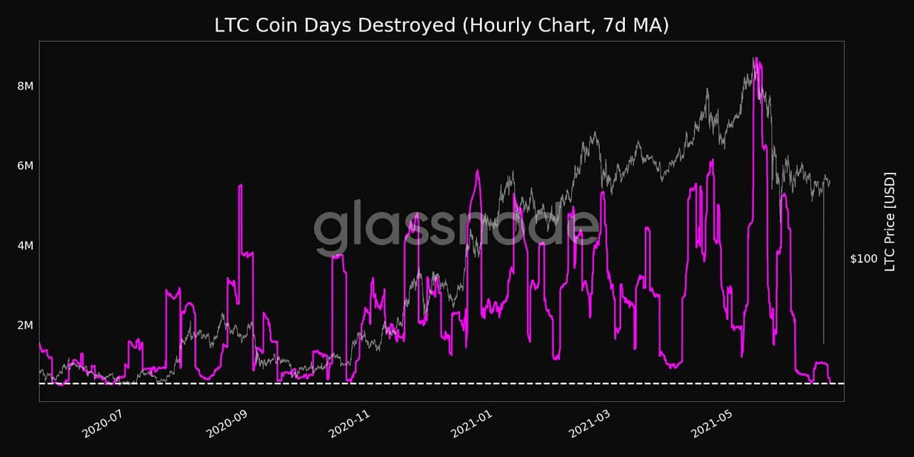 LTC/USD glassnode chart 061821