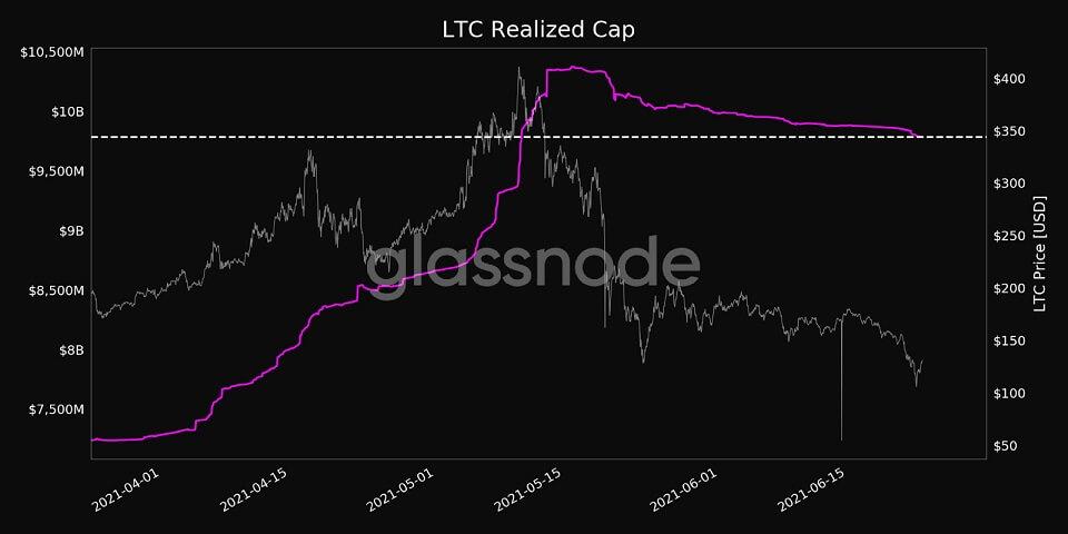 LTC/USD glassnode chart 070121