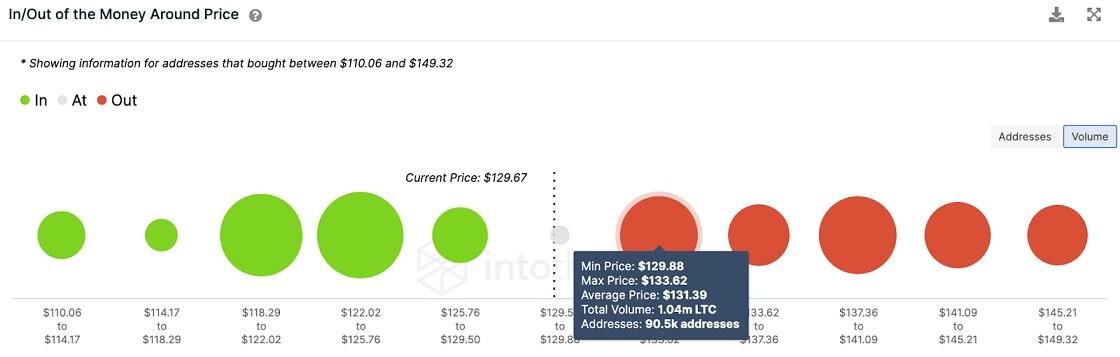 LTC/USD volume chart 062821