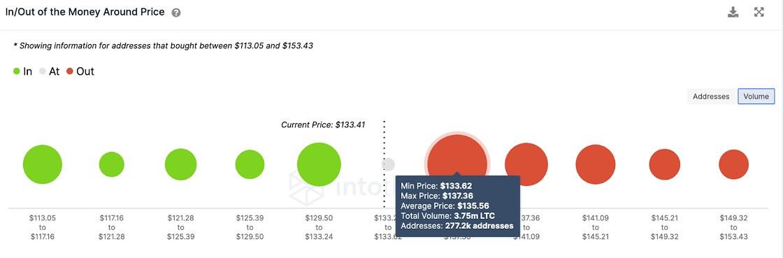 LTC/USD volume chart 071421