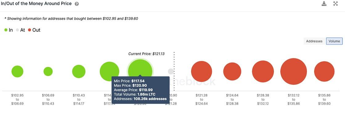 LTC/USD volume chart 071921
