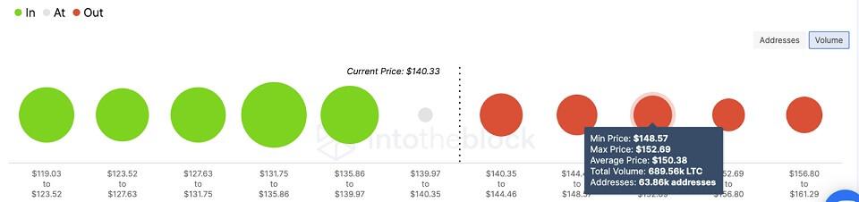 LTC/USD volume chart 073021