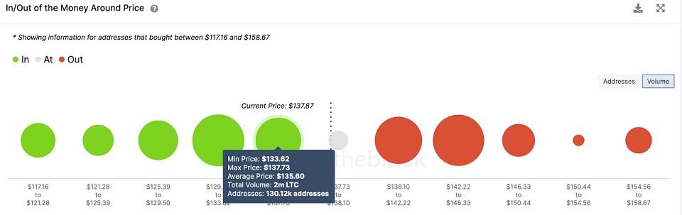 LTC/USD volume chart 080421