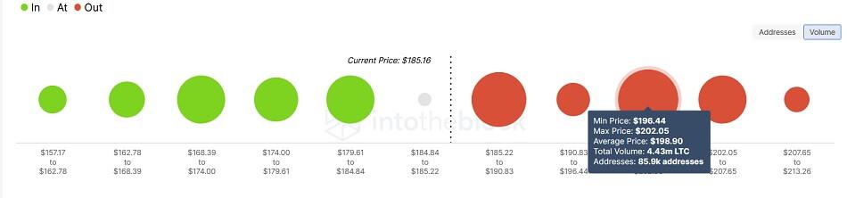 LTC/USD volume chart 091521