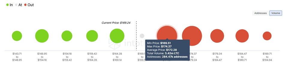 LTC/USD volume chart 101421