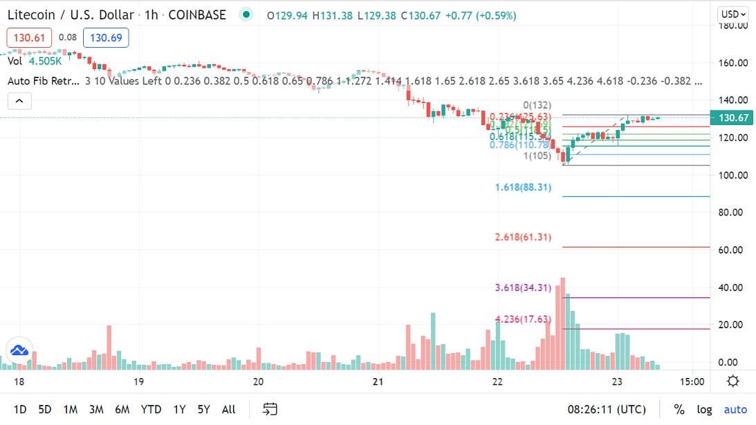 LTC/USD 1-hour chart 062321