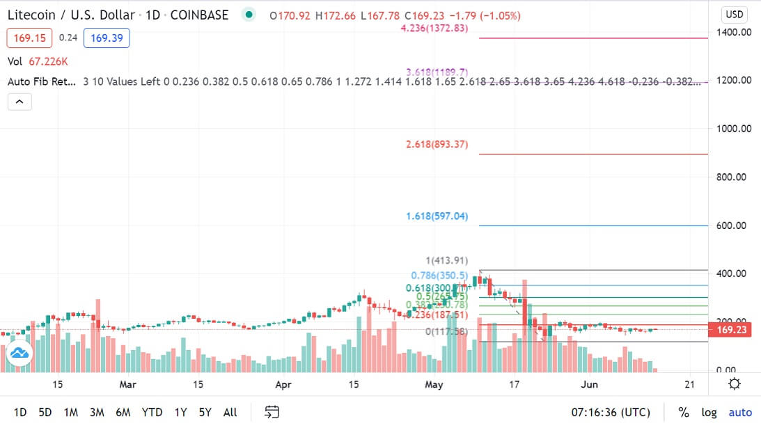 LTC/USD 1-day chart 061421