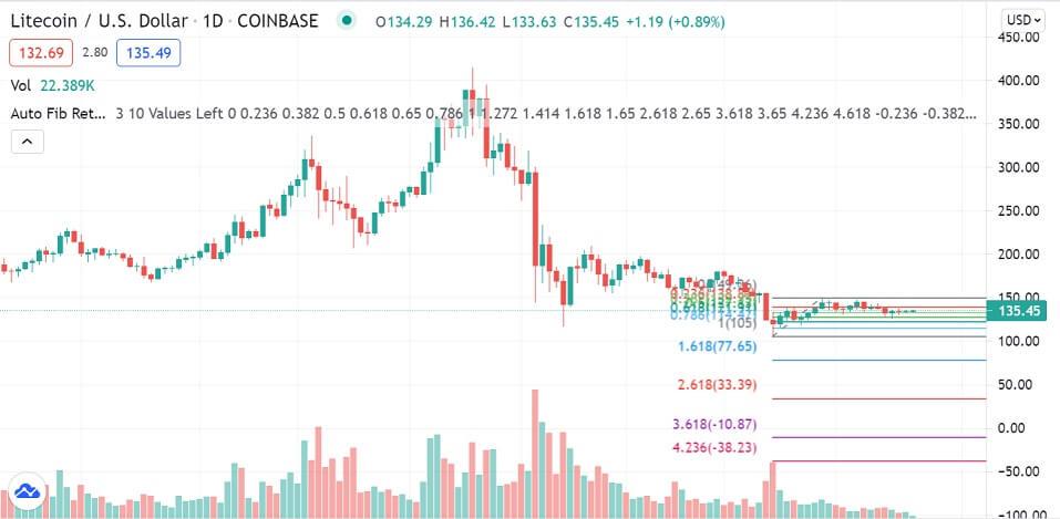 LTC/USD 1-day chart 071221