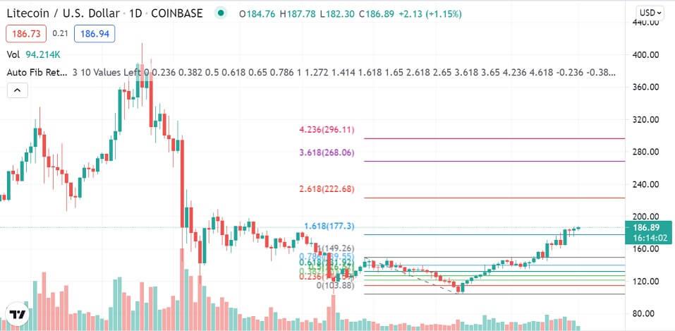 LTC/USD daily chart 081621
