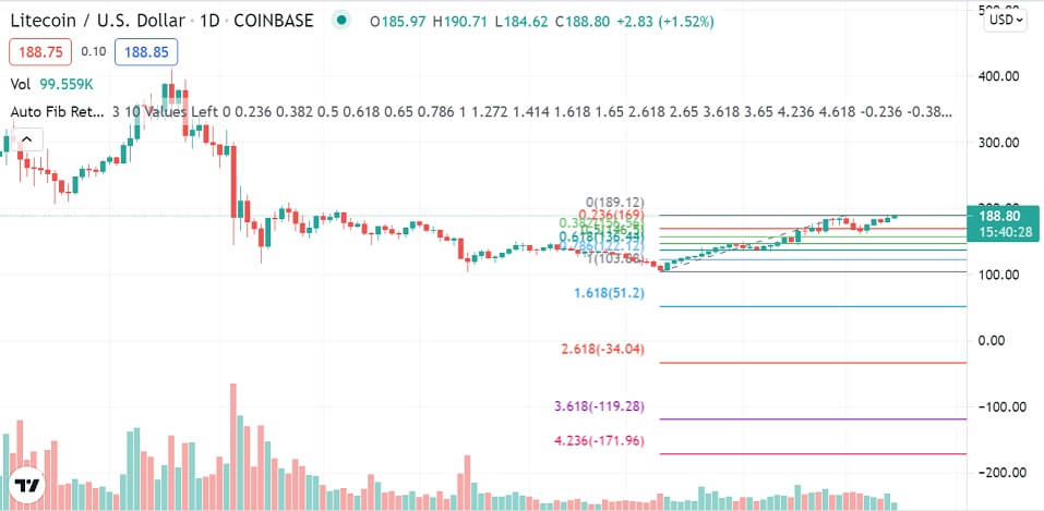 LTC/USD daily chart 082321
