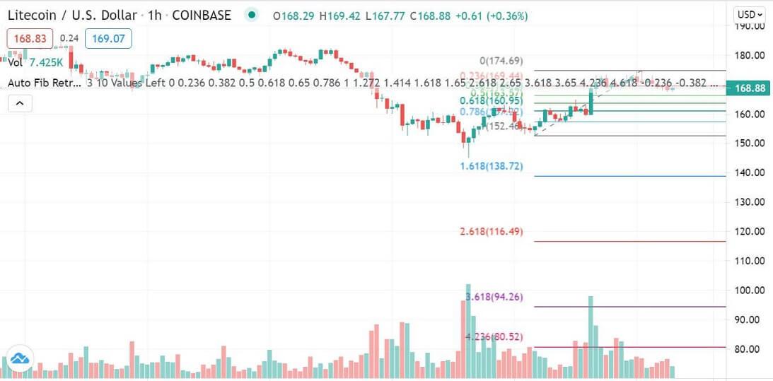 LTC/USD 1-hour chart 061021