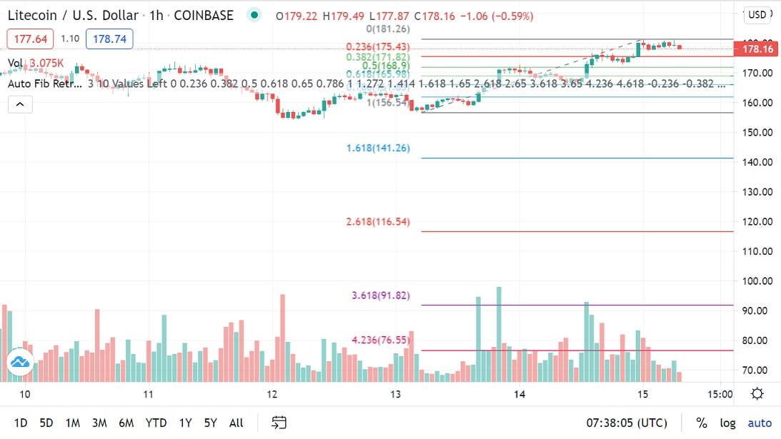 LTC/USD 1-hour chart 061521