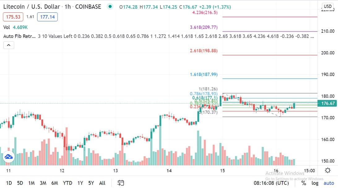 LTC/USD 1-hour chart 061621