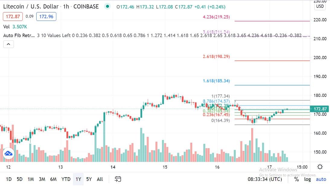 LTC/USD 1-hour chart 061721