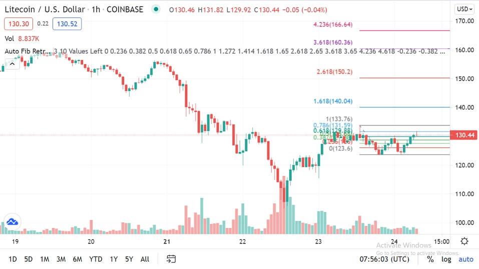 LTC/USD 1-hour chart 062421