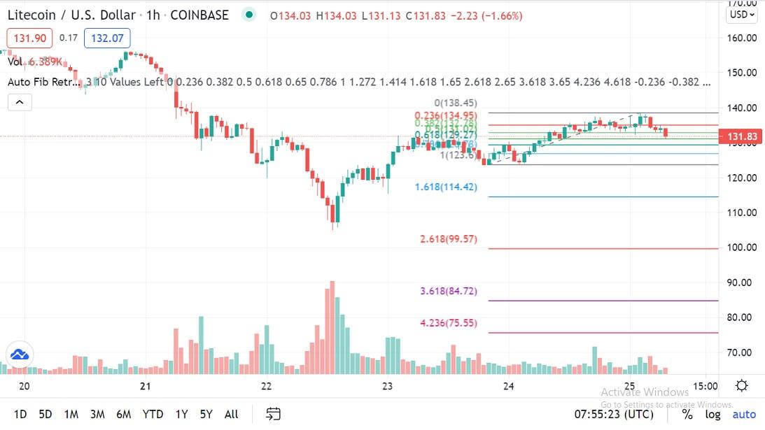 LTC/USD 1-hour chart 062521