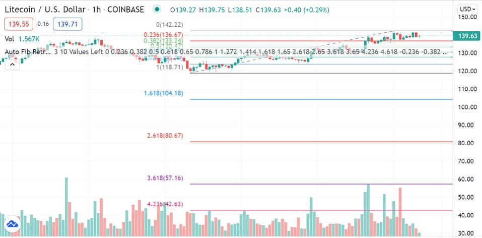 LTC/USD 1-hour chart 062921
