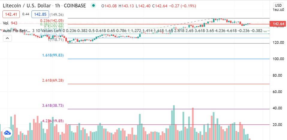 LTC/USD 1-hour chart 063021