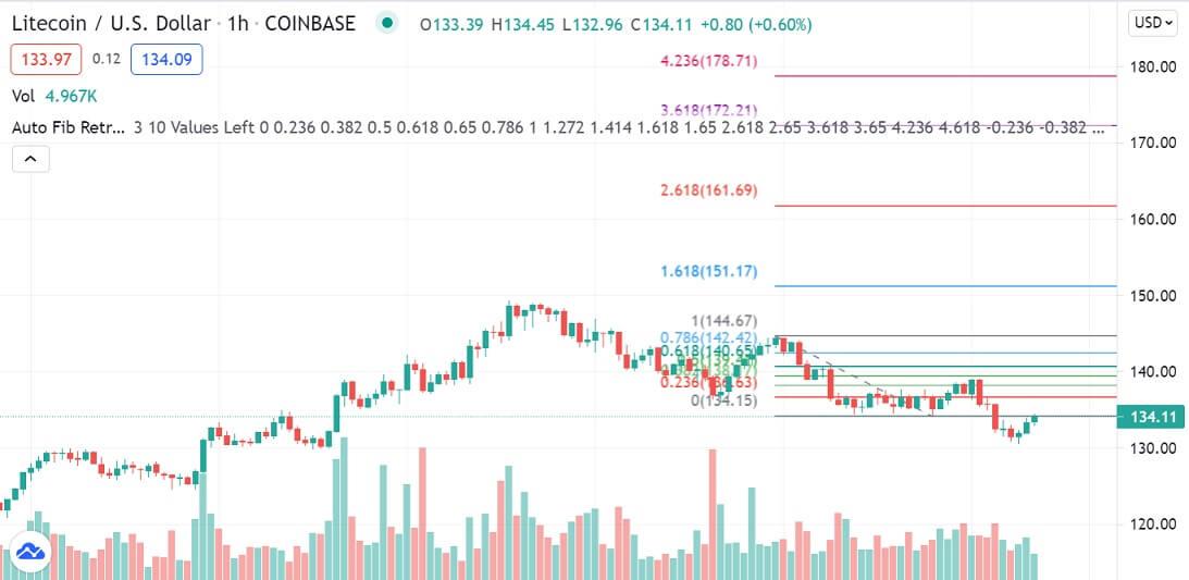 LTC/USD 1-hour chart 070221