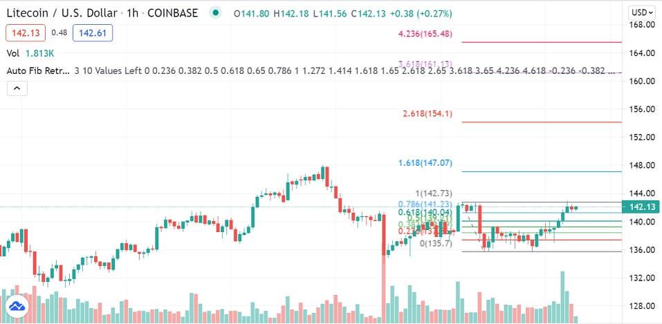 LTC/USD 1-hour chart 070721