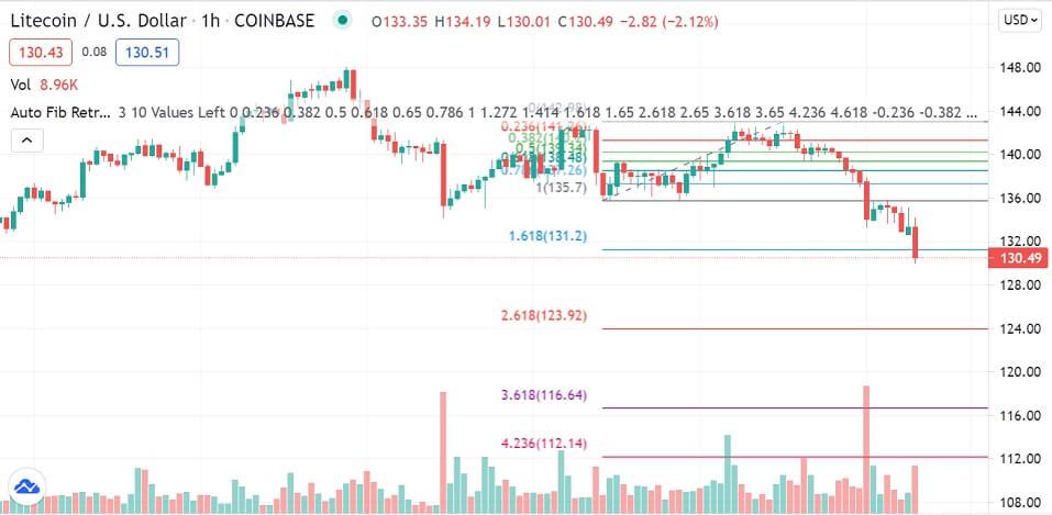 LTC/USD 1-hour chart 070821