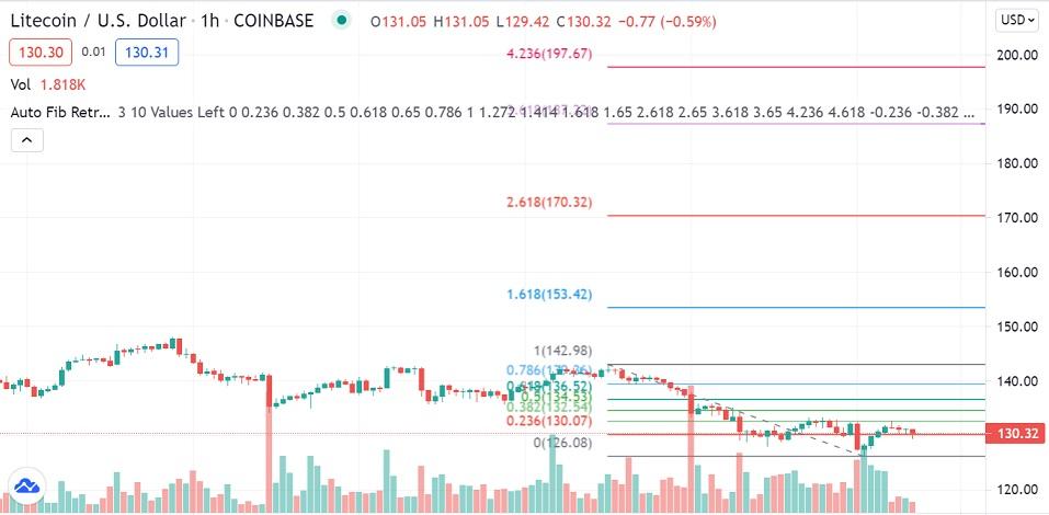 LTC/USD 1-hour chart 070921