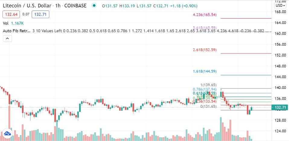 LTC/USD 1-hour chart 071321