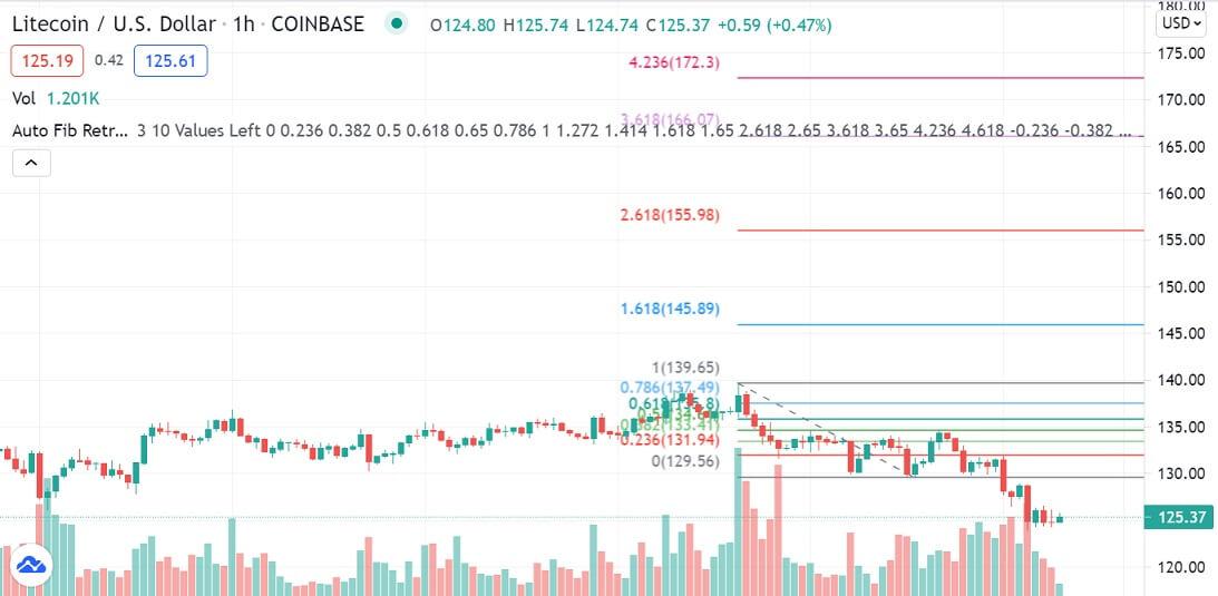 LTC/USD 1-hour chart 071421