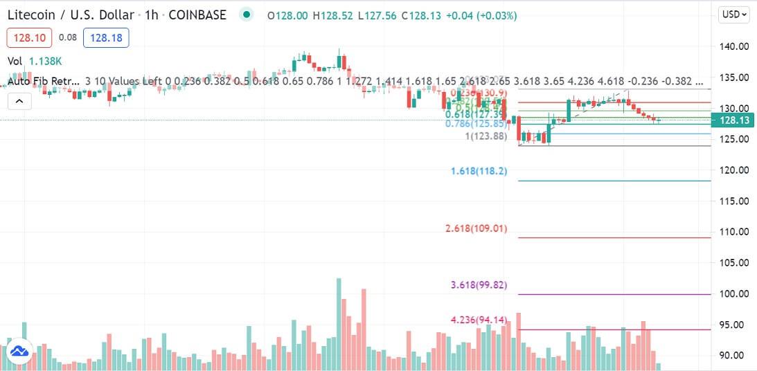 LTC/USD 1-hour chart 071521
