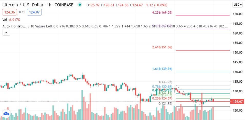 LTC/USD 1-hour chart 071621